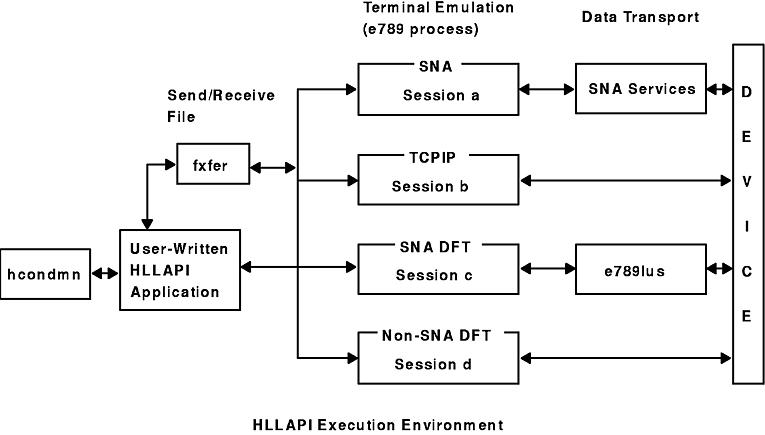 Programming HLLAPI