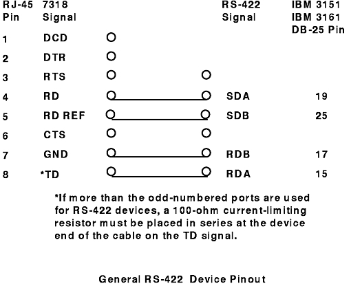 Rs422 Wiring - The General Rs Device Pinout - Rs422 Wiring