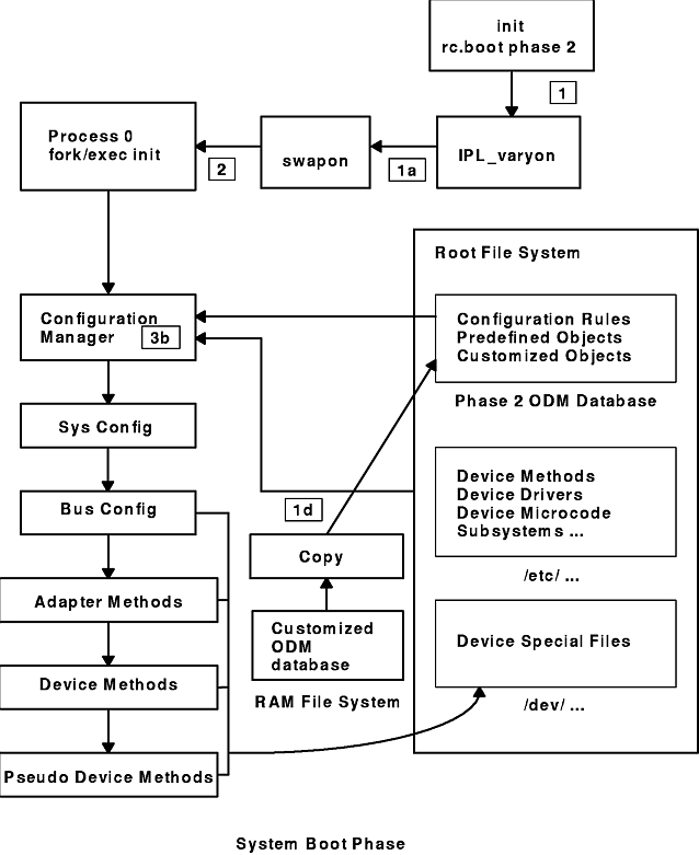Understanding System Boot Processing