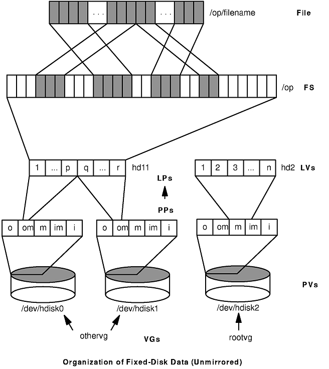 The Figure Organization Of Fixed Disk Data Unmirrored