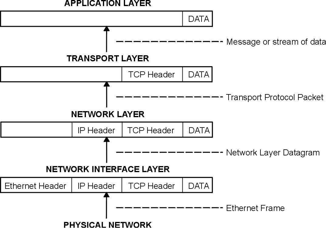 System Management Guide: Communications and Networks - TCP/IP ...