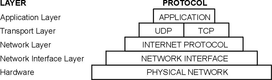 404 application network layer restful