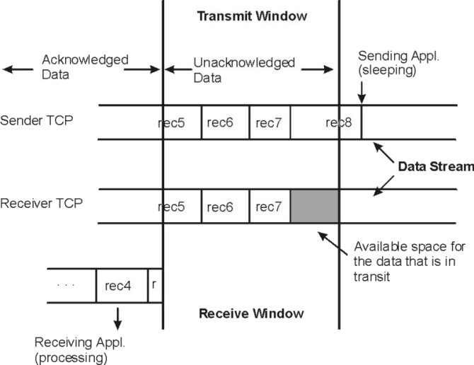 Performance Management Guide - UDP and TCP/IP Performance Overview