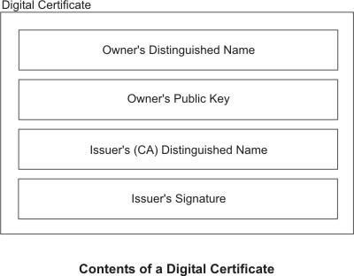Security Guide - Working with Digital Certificates and the Key Manager