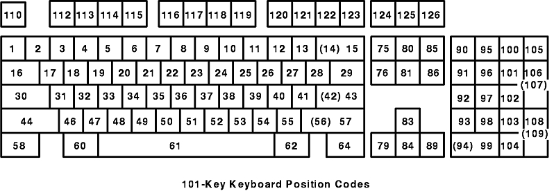 Keyboard Technical Reference - Key Position Codes and Scan Codes for
