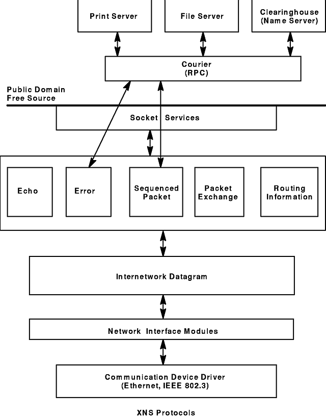 Communications Programming Concepts - Xerox Network Systems
