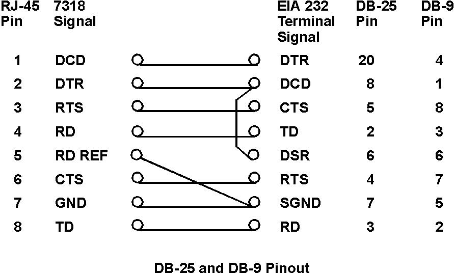 Appendix G 7318 Connector Pinouts